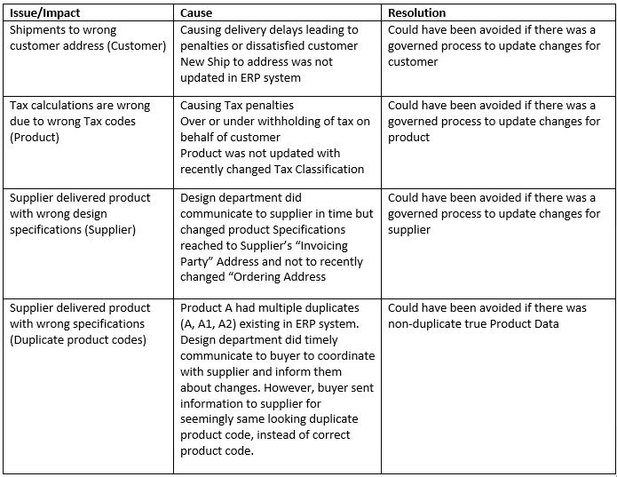MDM-Structured Data