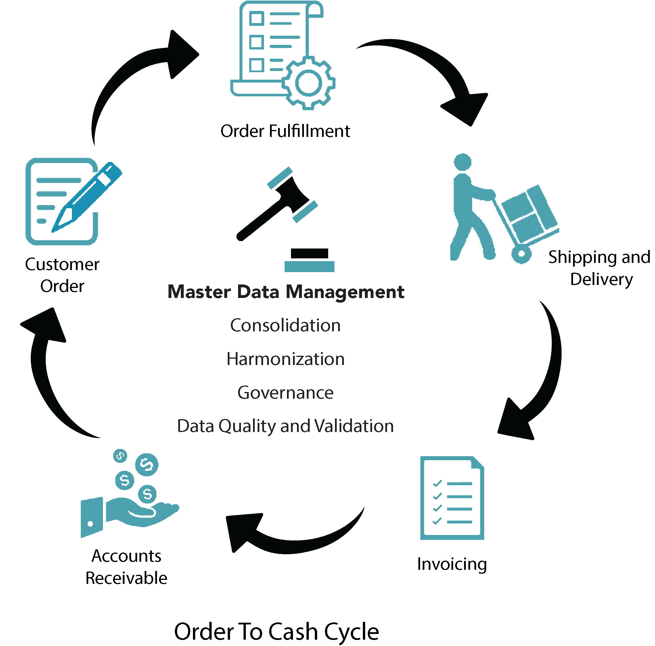 order-to-cash-cycle